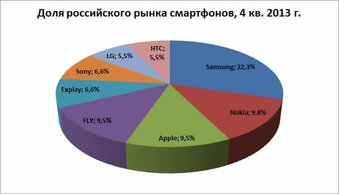 исследования, интернет, мир, Россия, смартфон, mobile