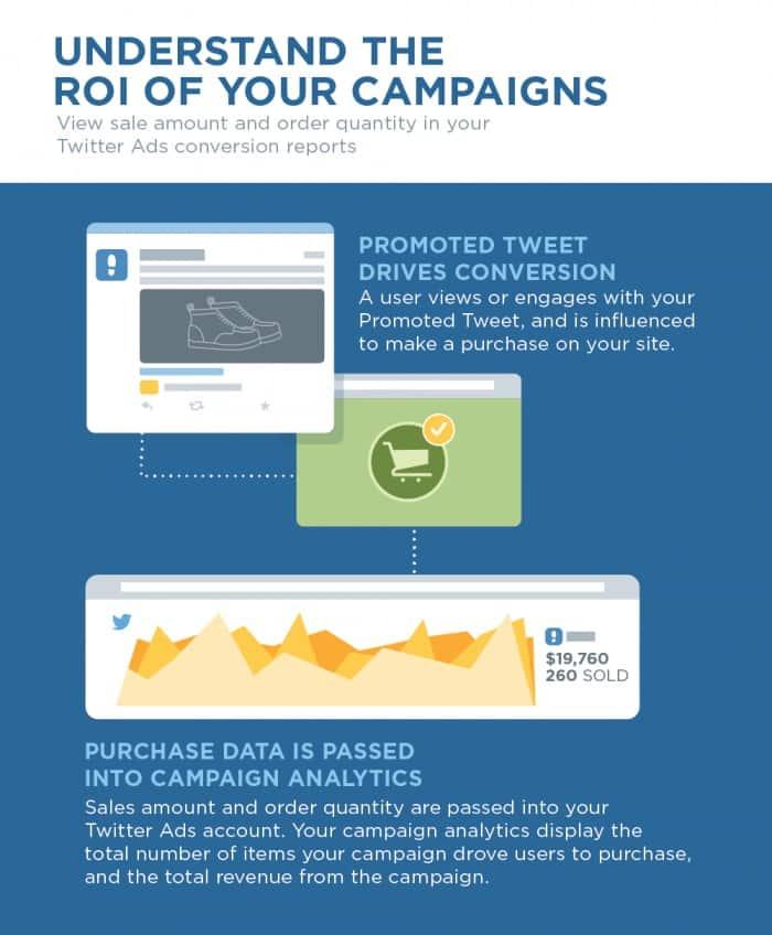 twitter, реклама, инструменты, аналитика