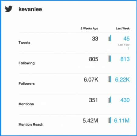 twitter, плагин, маркетинг, аналитика
