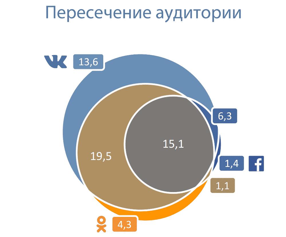 вконтакте, аналитика, продвижение, аудитория, рунет, усманов