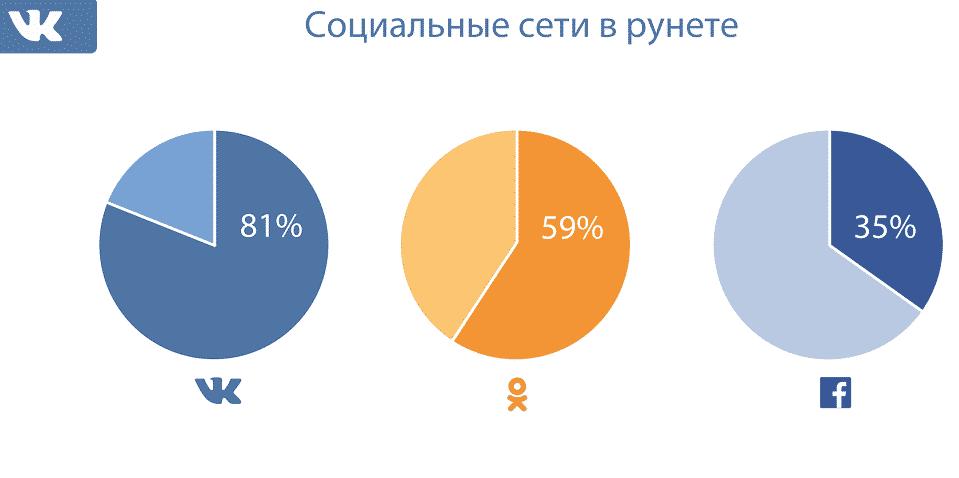 вконтакте, аналитика, продвижение, аудитория, рунет