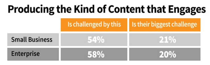 контент, маркетинг