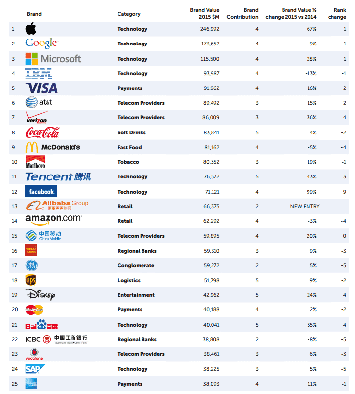 рейтинг, бренды
