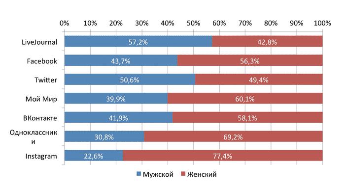 социальные сети, Россия, исследование
