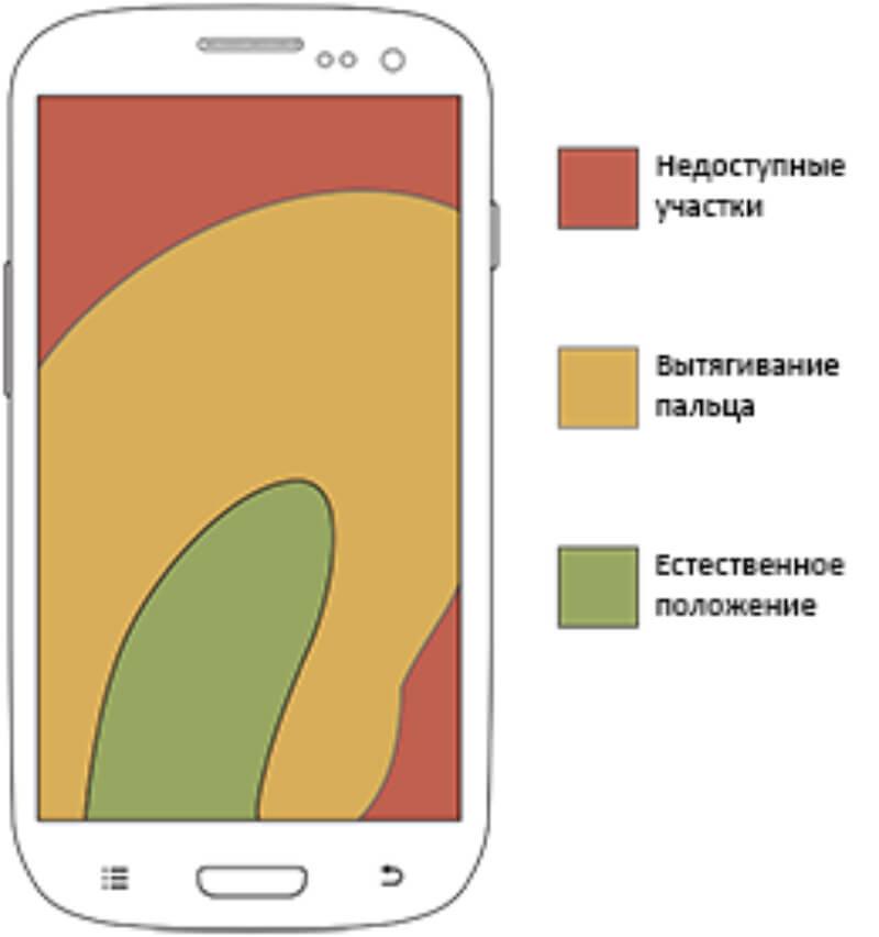 UX, смартфоны