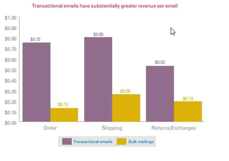 интернет-маркетинг, сервисные сообщения