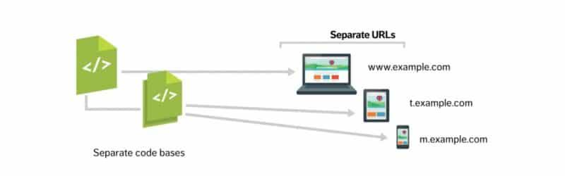 веб-дизайн, юзабилити