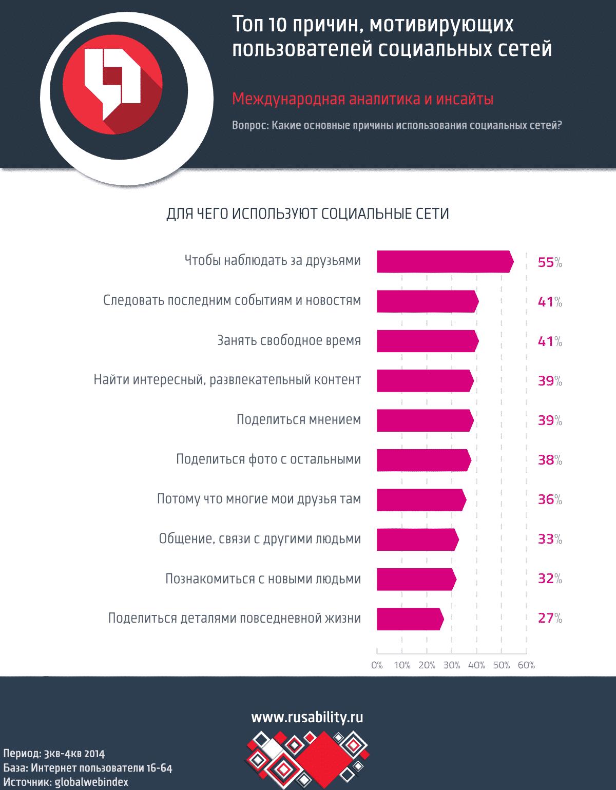 р_инсайт, р_аналитика, р_инфографика, соцсети, топ-10