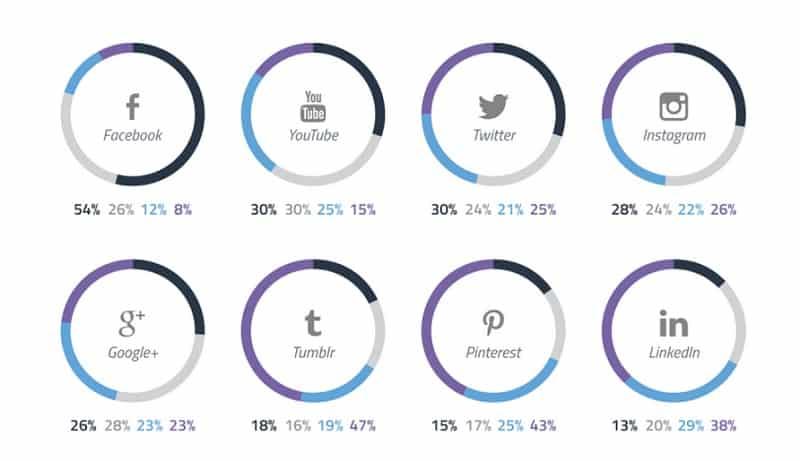 54% активных пользователей Facebook посещают площадку более 1 раза в сутки