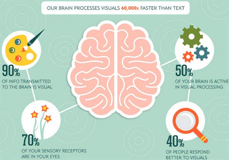 инфографика, визуализация, контент