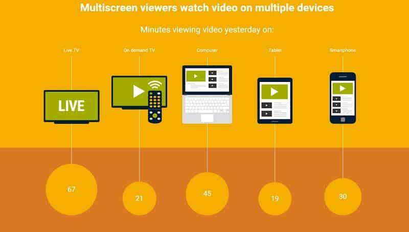 видеоконтент, потребление, Россия, мир, реклама, исследование