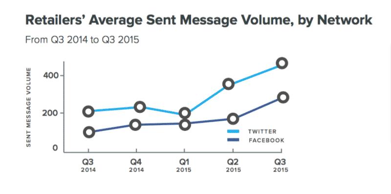 Компания Sprout Social, специализирующаяся на маркетинге в социальных медиа, опубликовала отчёт за третий квартал 2015 года. Согласно представленным данным, представители брендов игнорируют более 80% обращений клиентов в Facebook и Twitter.