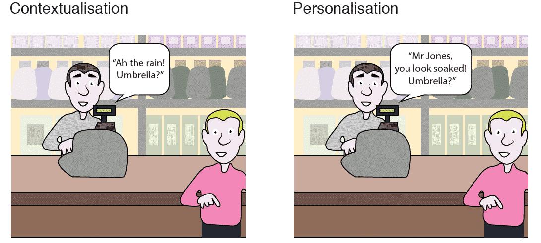 контекстуализация и персонализация