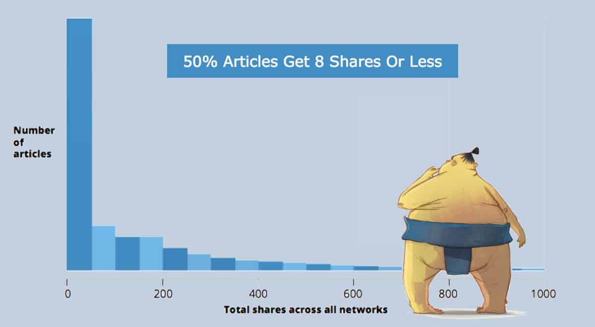 контент, контент-маркетинг, интегрированный подход, стратегия