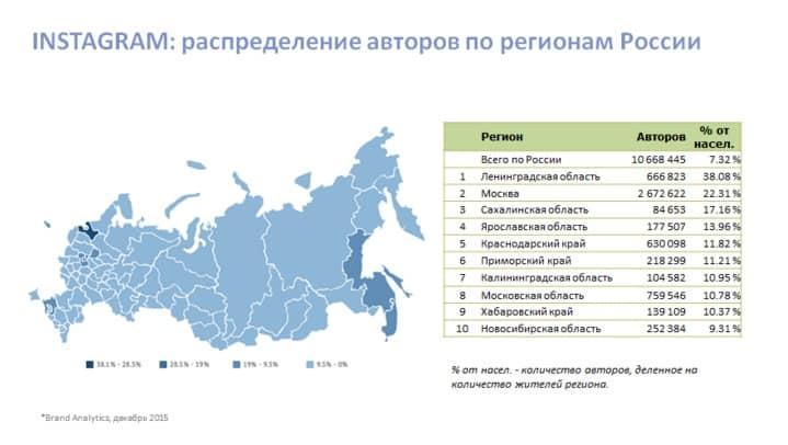 аналитика, соцсети, Россия, исследование