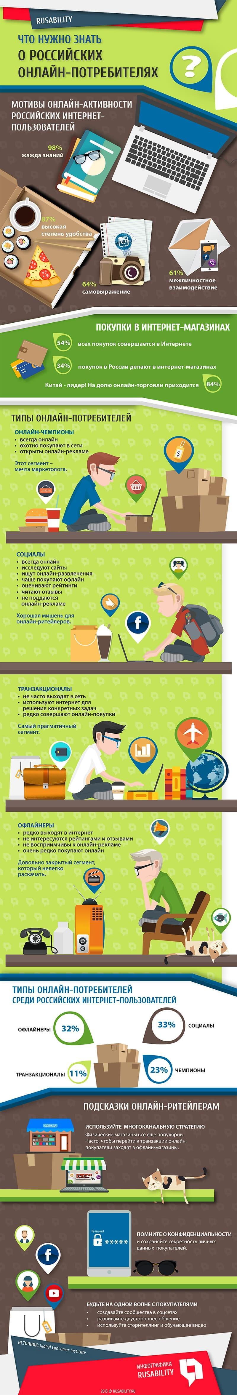e-commerce, потребители, онлайн-активность, Инфографика, Покупки, ритейл, стратегия, исследования