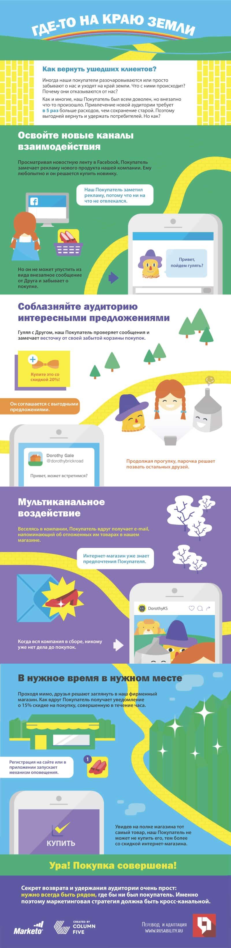 e-commerce, интернет-маркетинг, маркетинг, покупатели, инфографика, мультиканальное взаимодействие, стратегия, кросс-канальная стратегия, приложения, email-рассылка