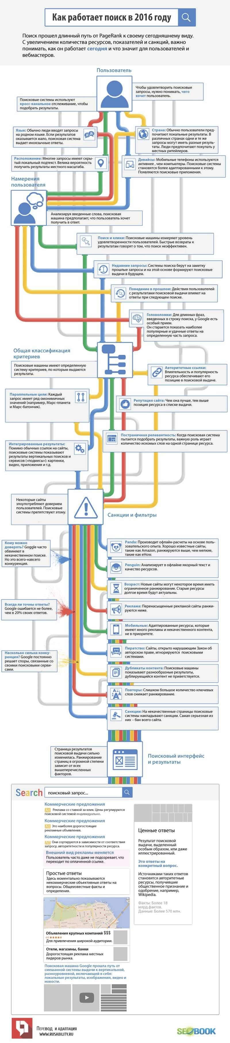 Поиск, seo, sem, оптимизация, Google, санкции, намерения пользователя, Panda, Penguin, интерфейс, ранжирование, инфографика