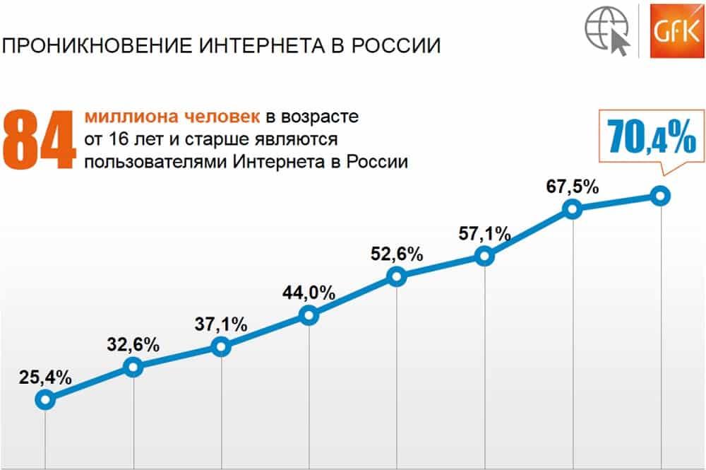 проникновение интернета, аналитика, Россия, GfK