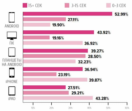 ecommerce, Тренды, бизнес, интернет-маркетинг, исследование, email, email маркетинг, мобильная платформа, мобайл, статистика