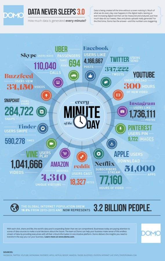 интернет, данные, аналитика