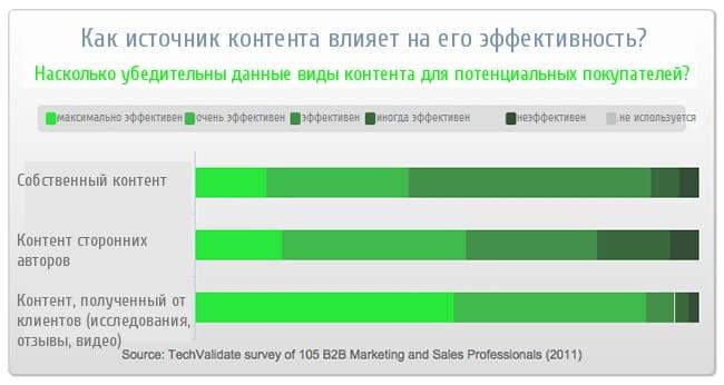 ecommerce, аудитория, бизнес, интернет-маркетинг, оптимизация, посадочная страница, стратегия