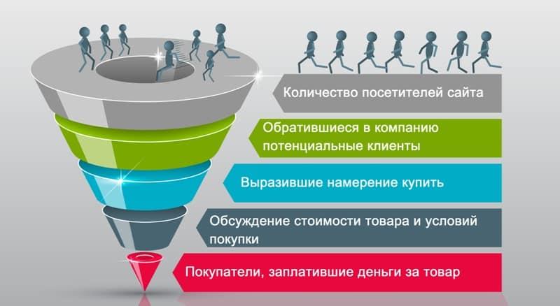 аналитика, бизнес, контент, контент-маркетинг, стратегия, SMART цели