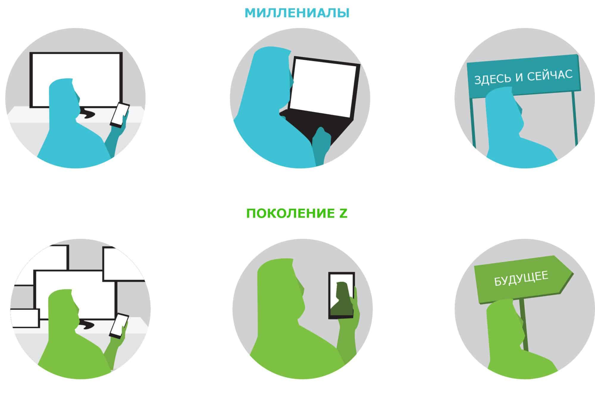 аудитория, интернет-маркетинг, стратегия, соцсети, поколение Z, поколения