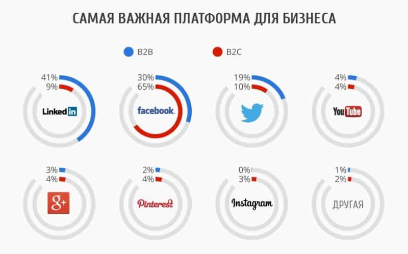 ecommerce, facebook, google+, instagram, smm, twitter, интернет-маркетинг, соцсети, linkedin, Pinterest, статистика, b2b, B2C