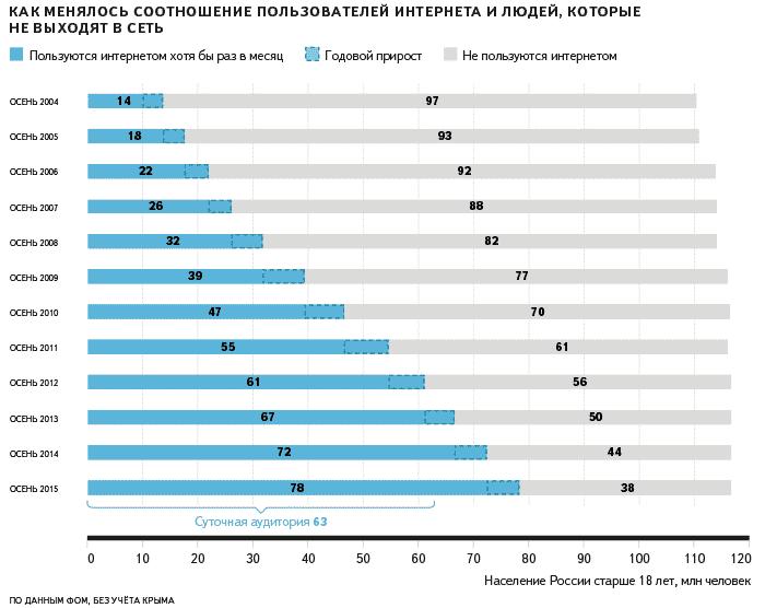 аналитика, исследования, рунет, яндекс