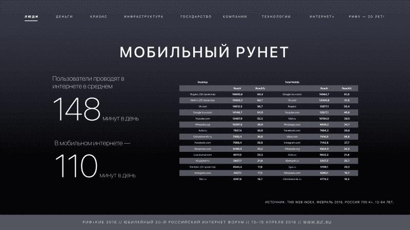 аналитика рунета