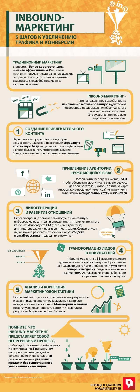 inbound-маркетинг, интернет-маркетинг, лидогенерация, входящий маркетинг, трафик, конверсия, малый бизнес, инфографика