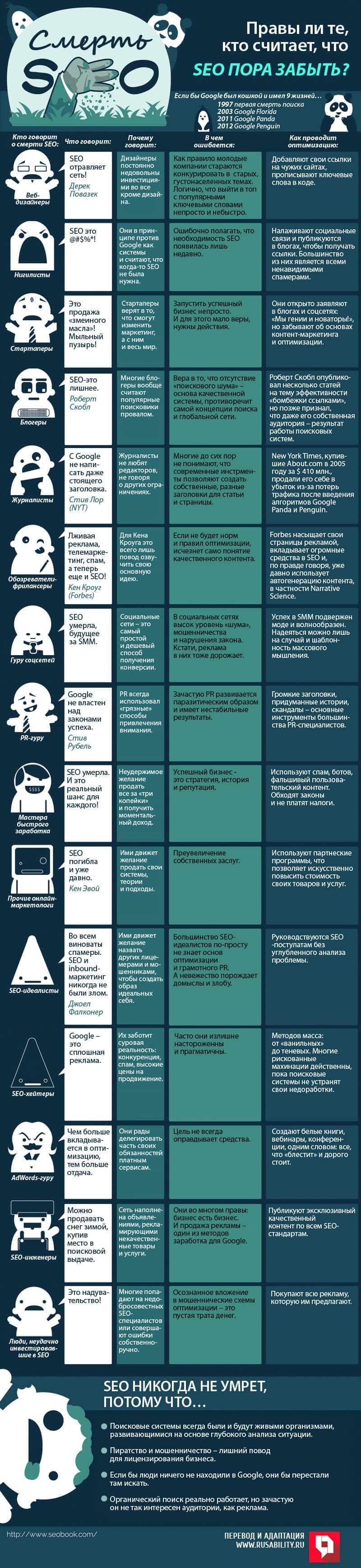 SEO, Google, оптимизация, поиск, алгоритмы, SEM, маркетинг, инфографика