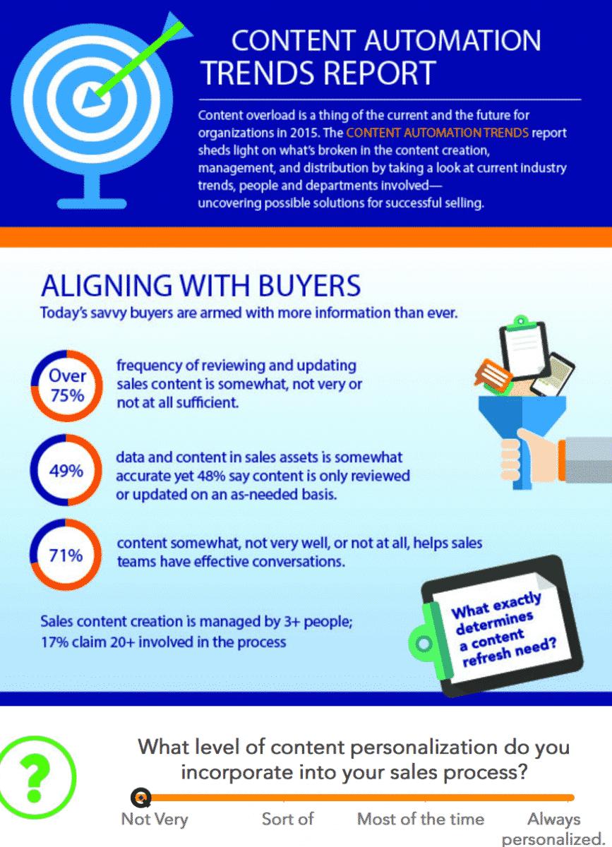 ecommerce, аудитория, интернет-маркетинг, контент, контент-маркетинг, стратегия, конверсия, воронка продаж, продажи, b2b, креатив