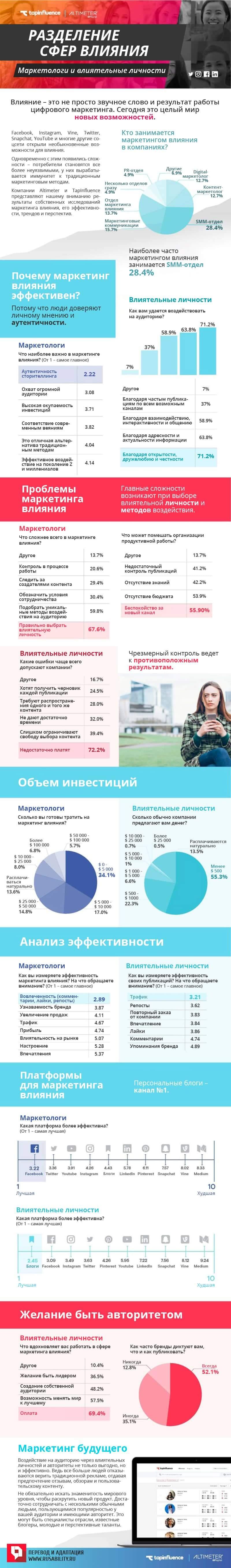 Маркетинг, влияние, influence, социальные сети, блоги, контент, инфографика