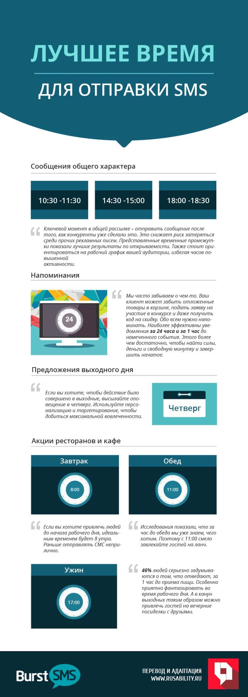 SMS-маркетинг, смс, мобильные, сообщения, реклама, рассылка, маркетинг, инфографика