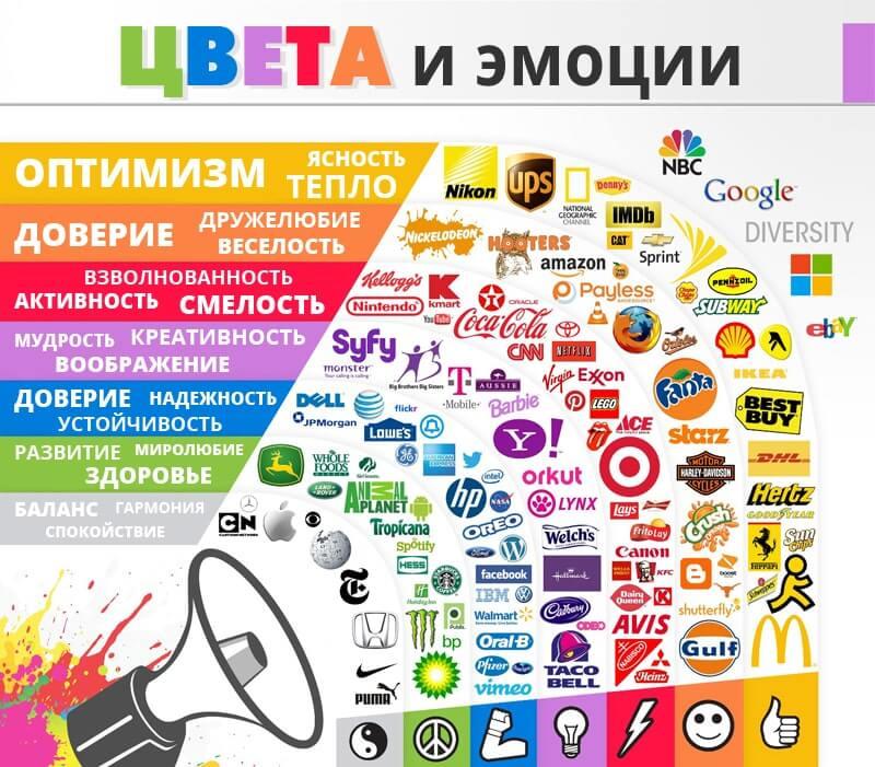 Цвет, восприятие, компании, бренды, реклама, маркетинг, психология