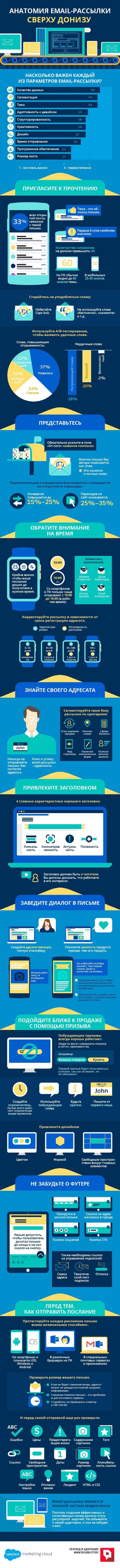 email-маркетинг, рассылка, письма, почта, инфографика, контент