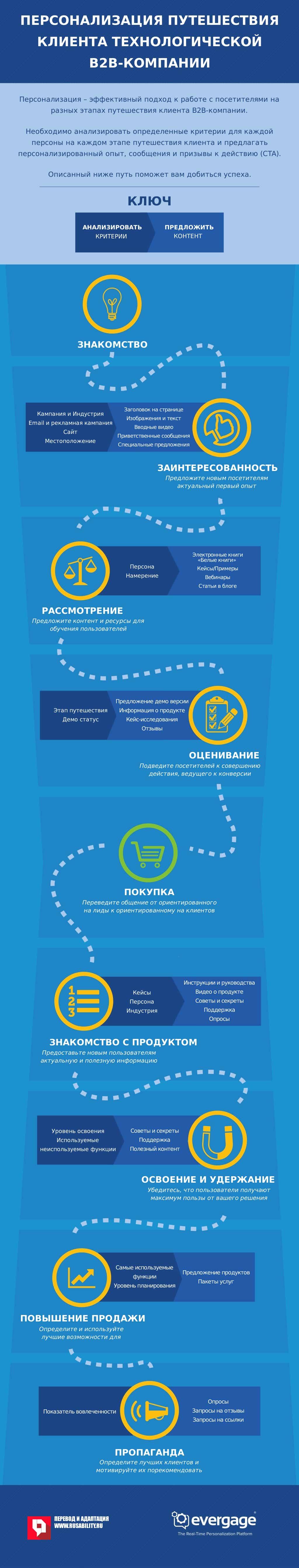 b2b, персонализация, путешествие клиента, интернет-маркетинг, инфографика