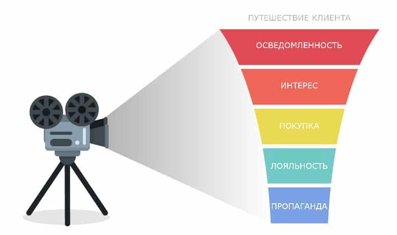 Видео, аудитория, бизнес, бренды, интернет-маркетинг, контент, контент-маркетинг, стратегия, потребительское путешествие, покупательское путешествие, путешествие клиента, видео контент, видео-маркетинг