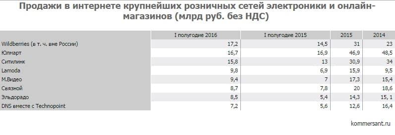 онлайн-ритейл, Россия, ecommerce