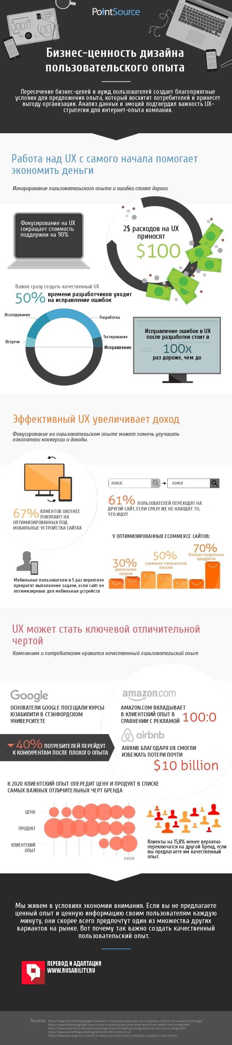 Бизнес-ценность дизайна пользовательского опыта