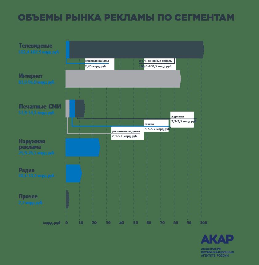 рекламный рынок России 2016