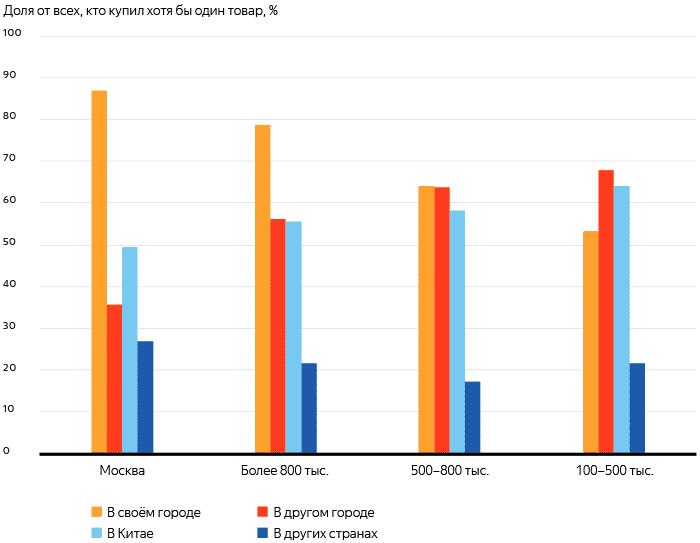 ритейл, рунет, Россия, интернет-торговля, онлайн-ритейл, исследование, аналитика