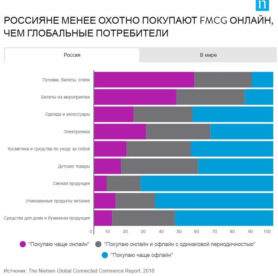 nielsen россия, ecommerce, исследование