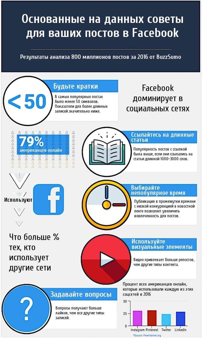 Основанные на данных советы для ваших постов в Facebook