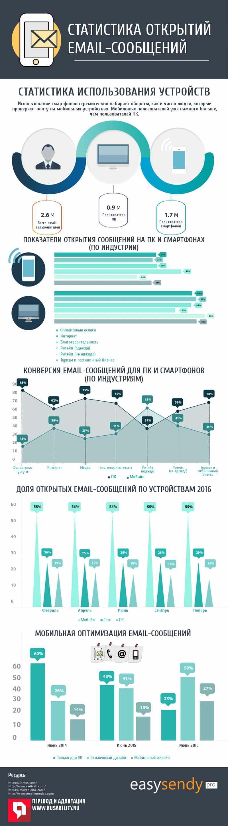 Статистика открытий email-сообщений