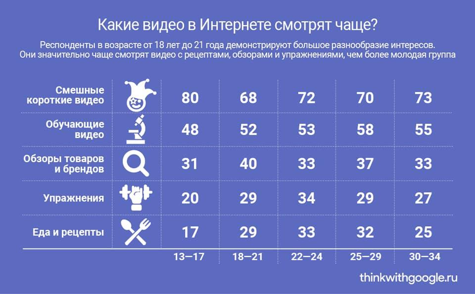 Молодёжь рунета: активность, соцсети, отношение к брендам. Исследование