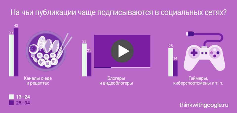 Россия, рунет, аналитика, интернет, исследование