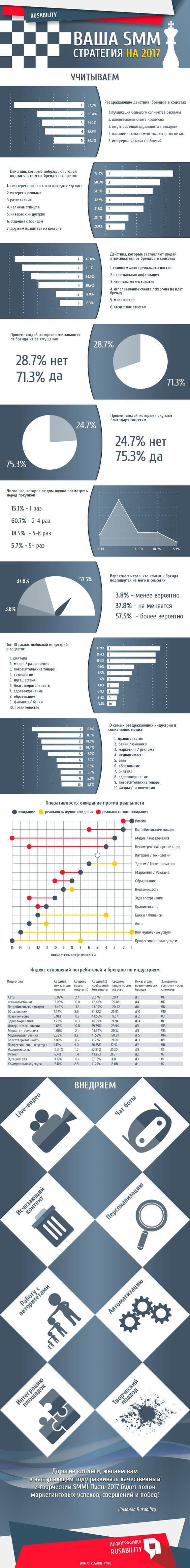шпаргалка по smm, инфографика